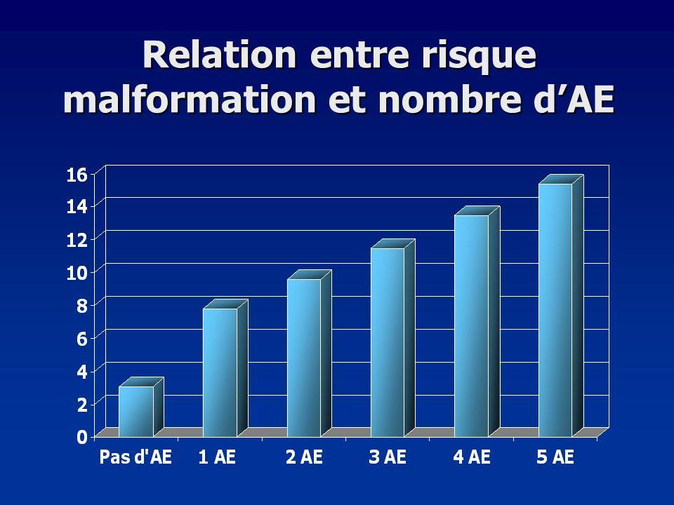 Relation entre risque malformation et nombre d'AE