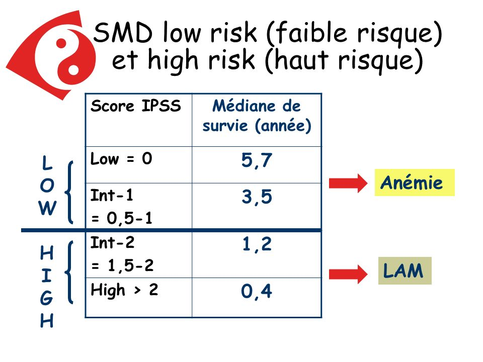 SMD low risk (faible risque) et high risk (haut risque)