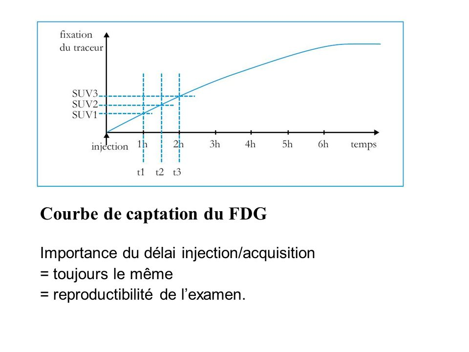 Courbe de captation du FDG