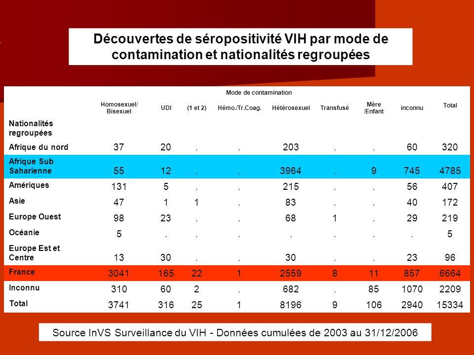 Découvertes de séropositivité VIH par mode de contamination et nationalités regroupées