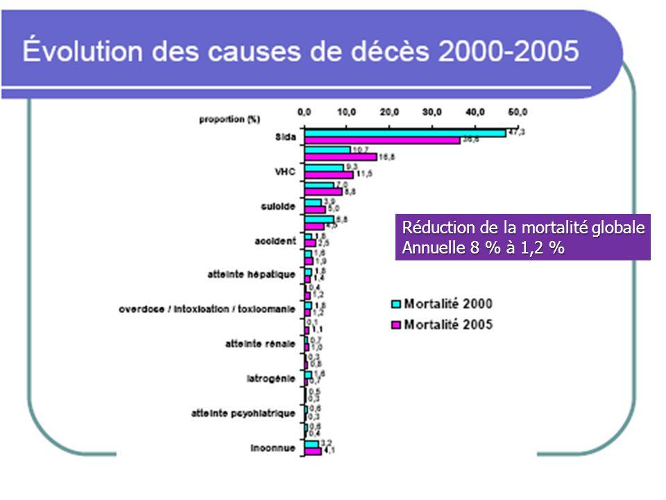 Réduction de la mortalité globale