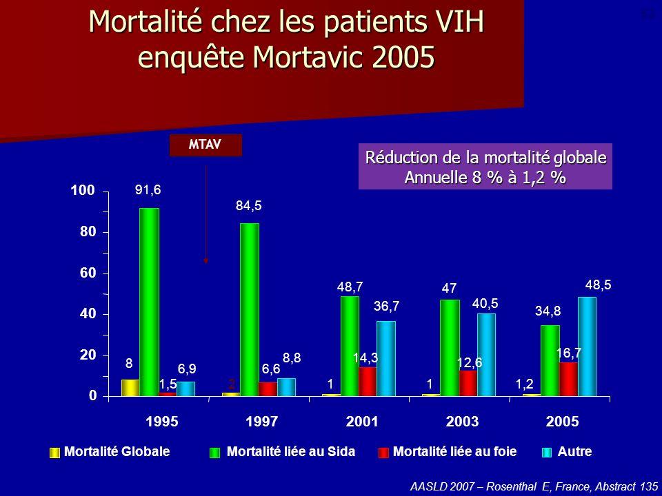 Mortalité chez les patients VIH enquête Mortavic 2005