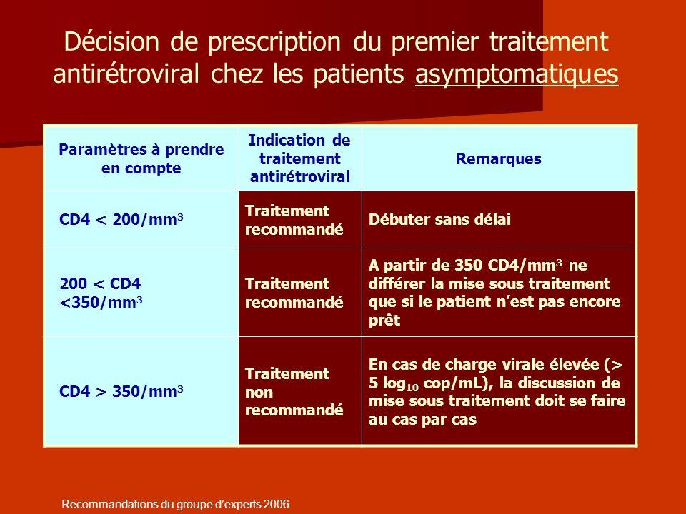 Paramètres à prendre en compte Indication de traitement antirétroviral