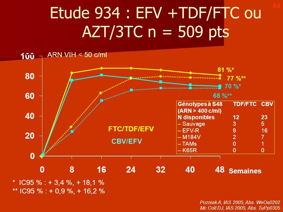 Etude 934 : EFV +TDF/FTC ou AZT/3TC n = 509 pts