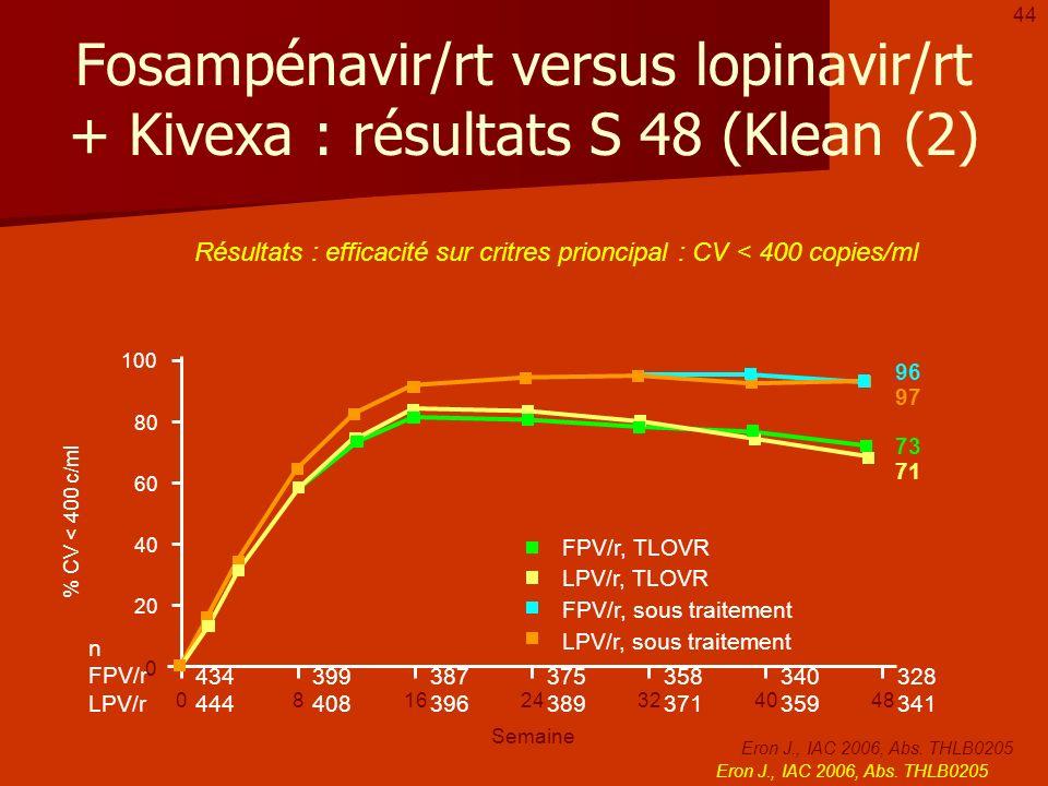 44Fosampénavir/rt versus lopinavir/rt + Kivexa : résultats S 48 (Klean (2) Résultats : efficacité sur critres prioncipal : CV < 400 copies/ml.