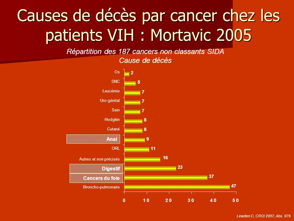 Causes de décès par cancer chez les patients VIH : Mortavic 2005