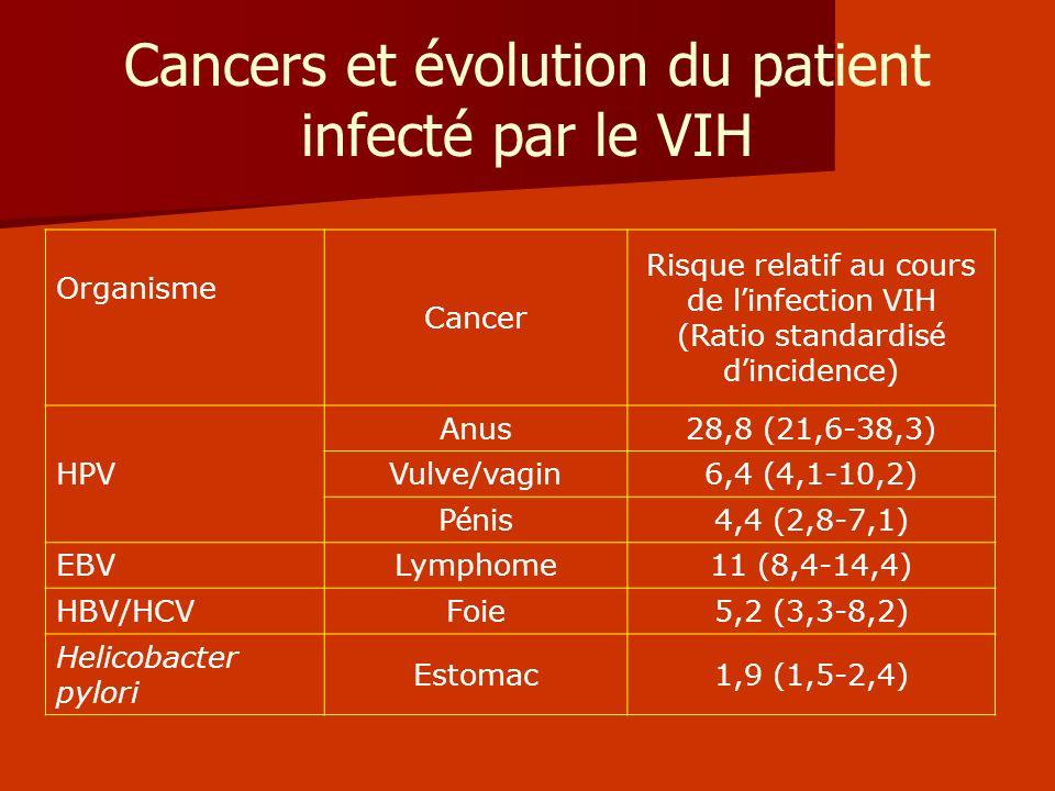 Cancers et évolution du patient infecté par le VIH