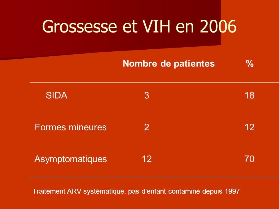 Grossesse et VIH en 2006 Nombre de patientes % SIDA 3 18
