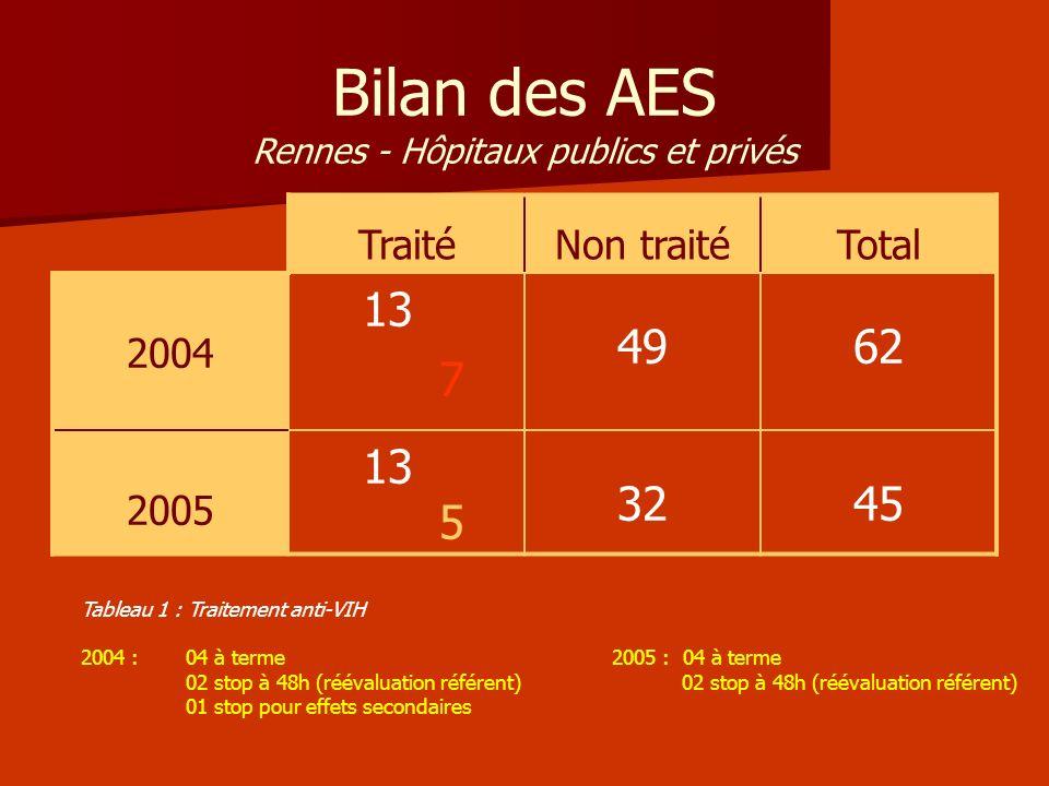 Bilan des AES Rennes - Hôpitaux publics et privés