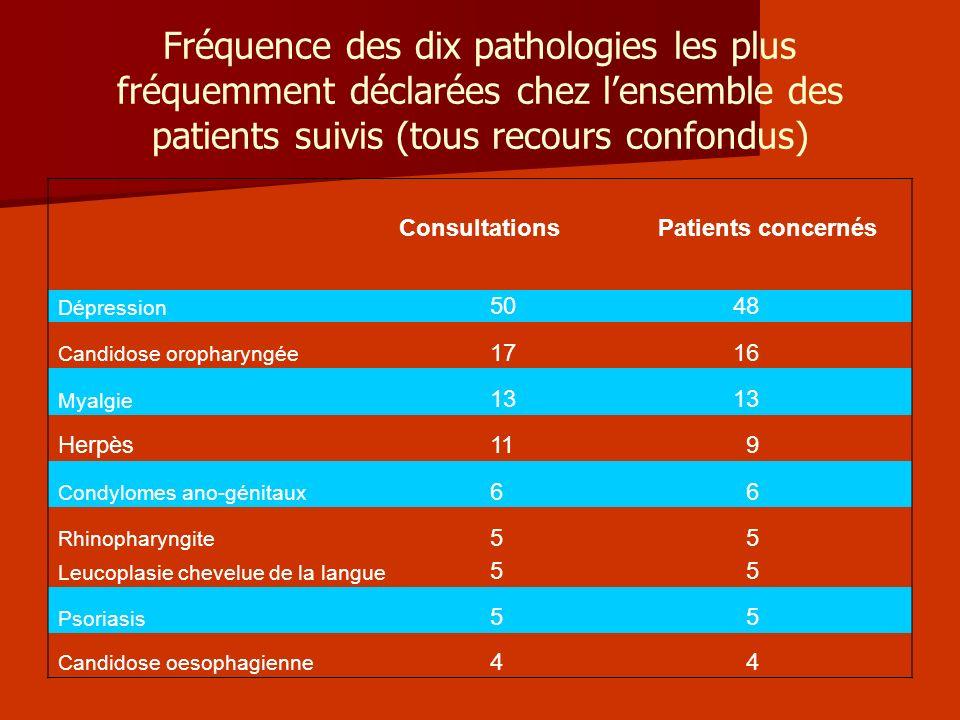 Fréquence des dix pathologies les plus fréquemment déclarées chez l'ensemble des patients suivis (tous recours confondus)