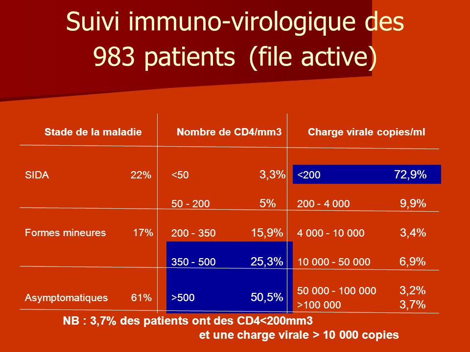 Suivi immuno-virologique des 983 patients (file active)
