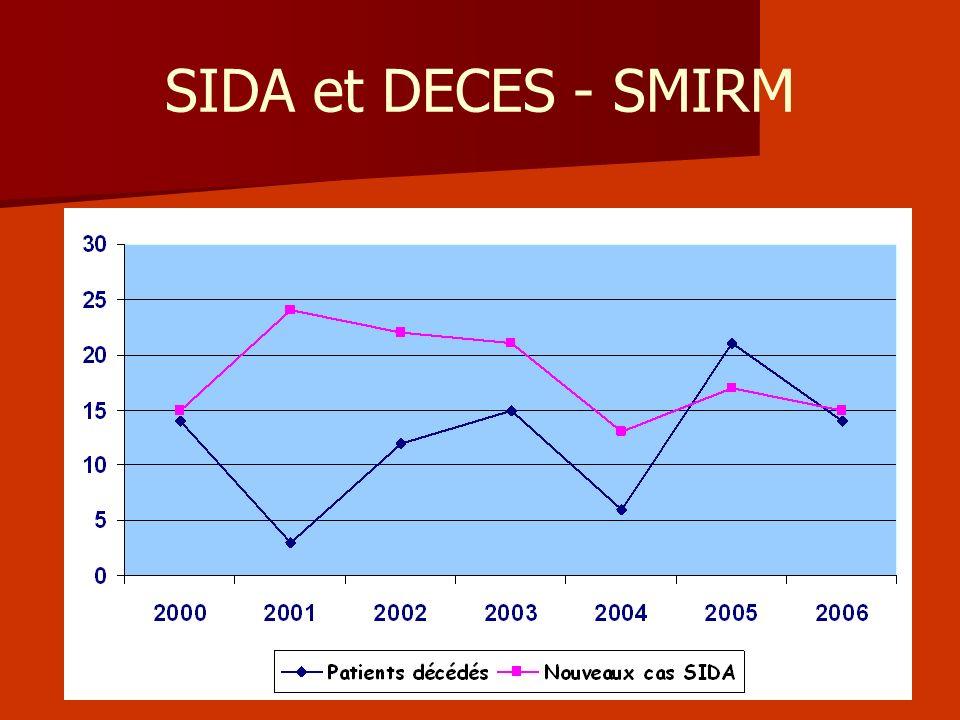 SIDA et DECES - SMIRM