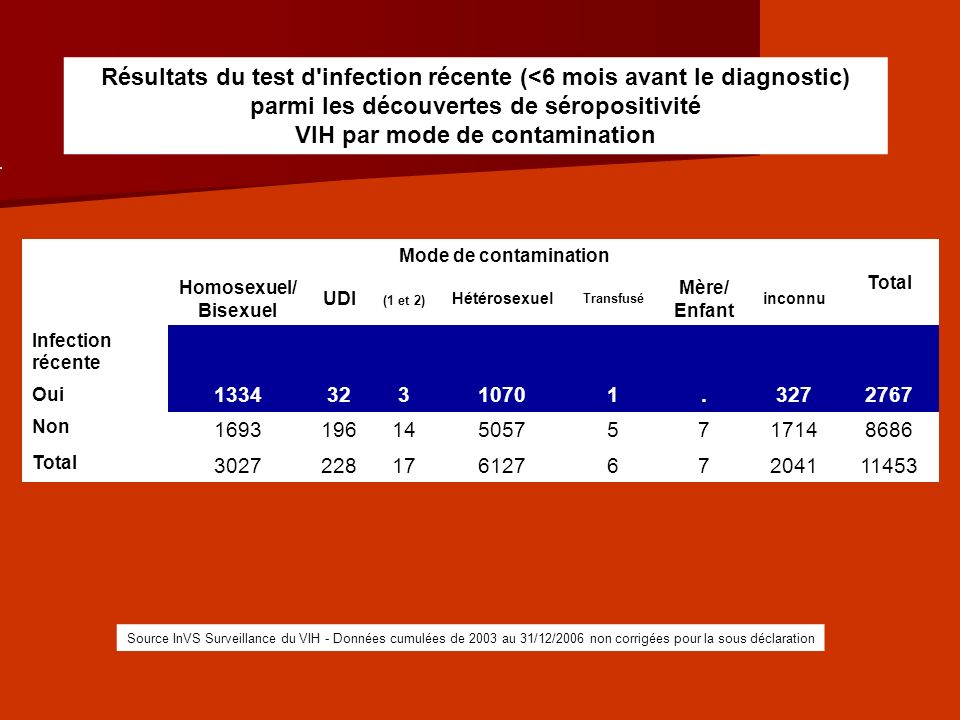 Résultats du test d infection récente (<6 mois avant le diagnostic) parmi les découvertes de séropositivité VIH par mode de contamination
