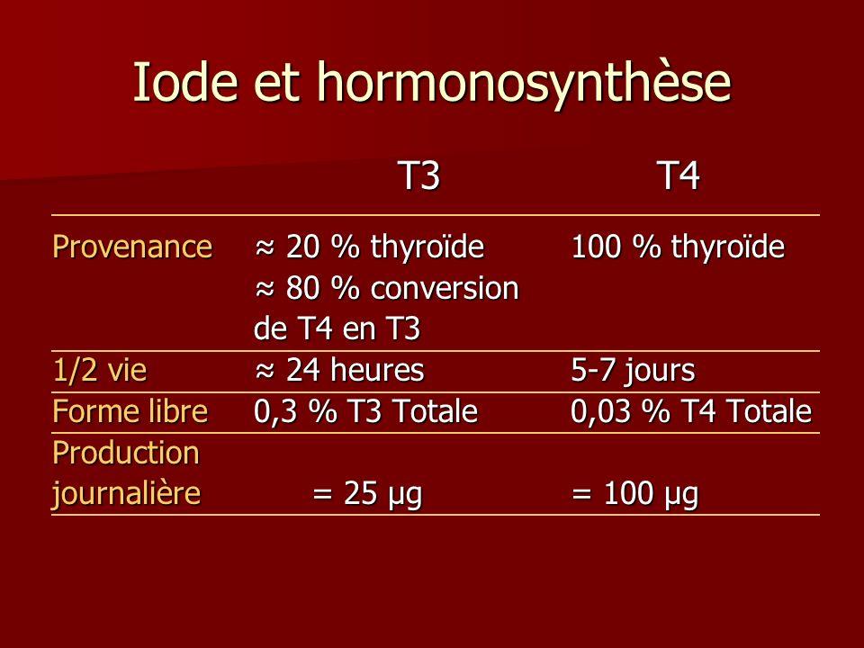 Iode et hormonosynthèse