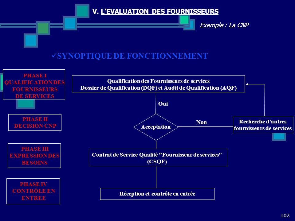 SYNOPTIQUE DE FONCTIONNEMENT