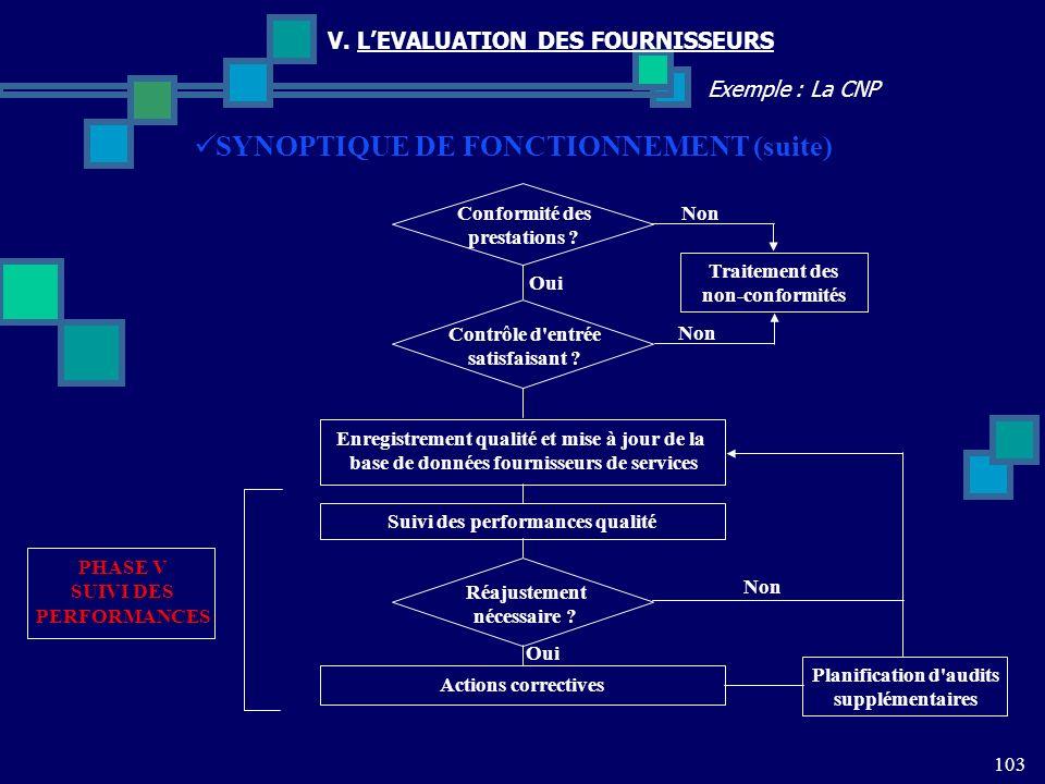 SYNOPTIQUE DE FONCTIONNEMENT (suite)