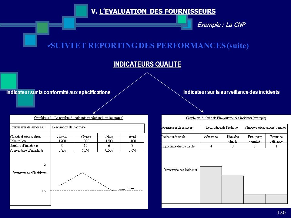 SUIVI ET REPORTING DES PERFORMANCES (suite)