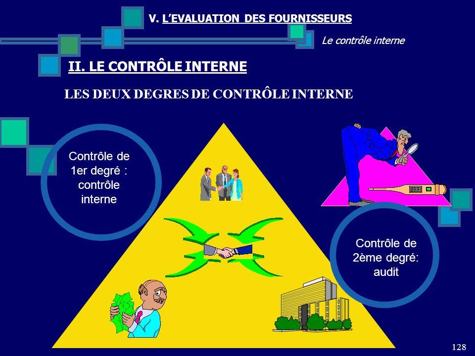 LES DEUX DEGRES DE CONTRÔLE INTERNE