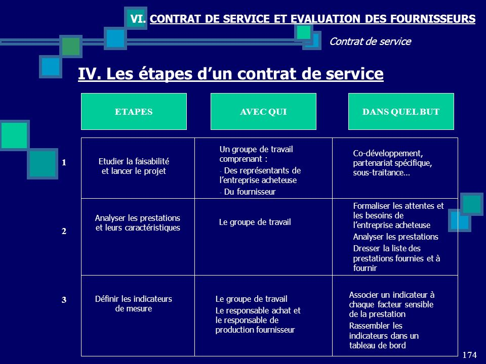 IV. Les étapes d'un contrat de service