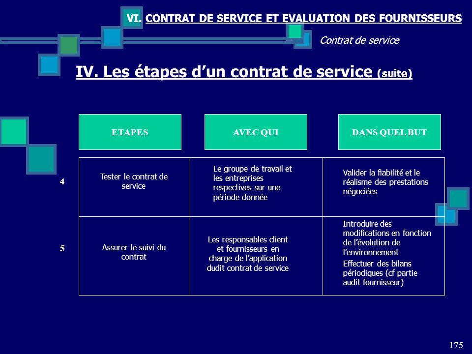 IV. Les étapes d'un contrat de service (suite)