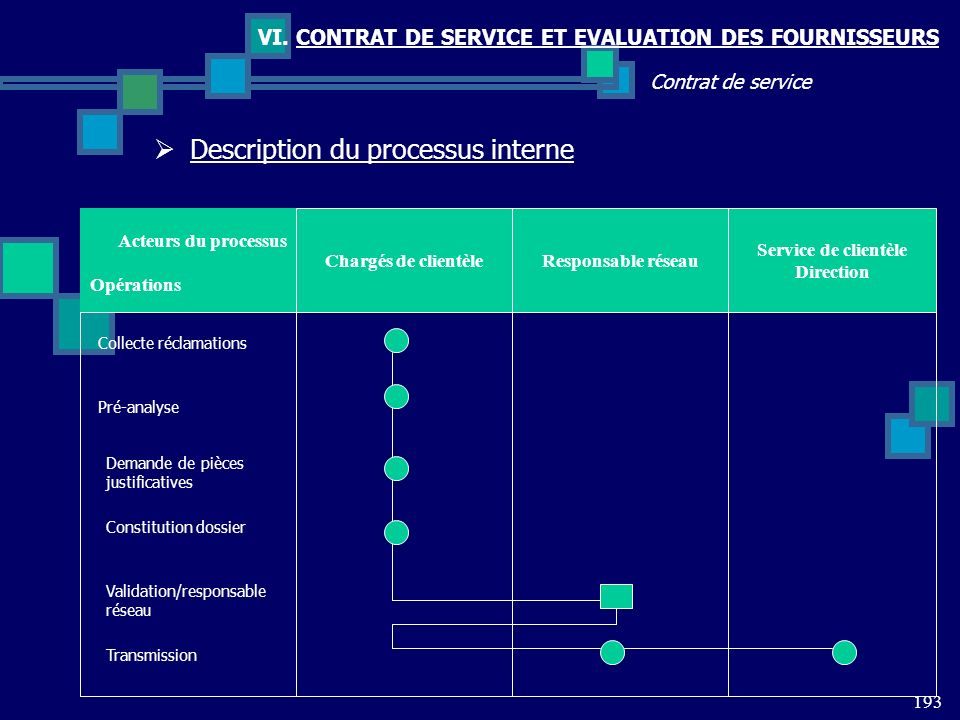 Description du processus interne