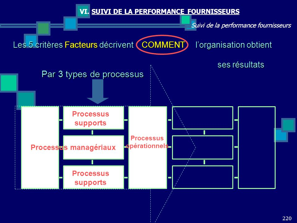 Processus opérationnels Processus managériaux