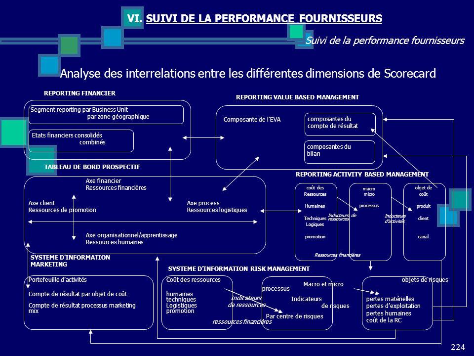VI. SUIVI DE LA PERFORMANCE FOURNISSEURS