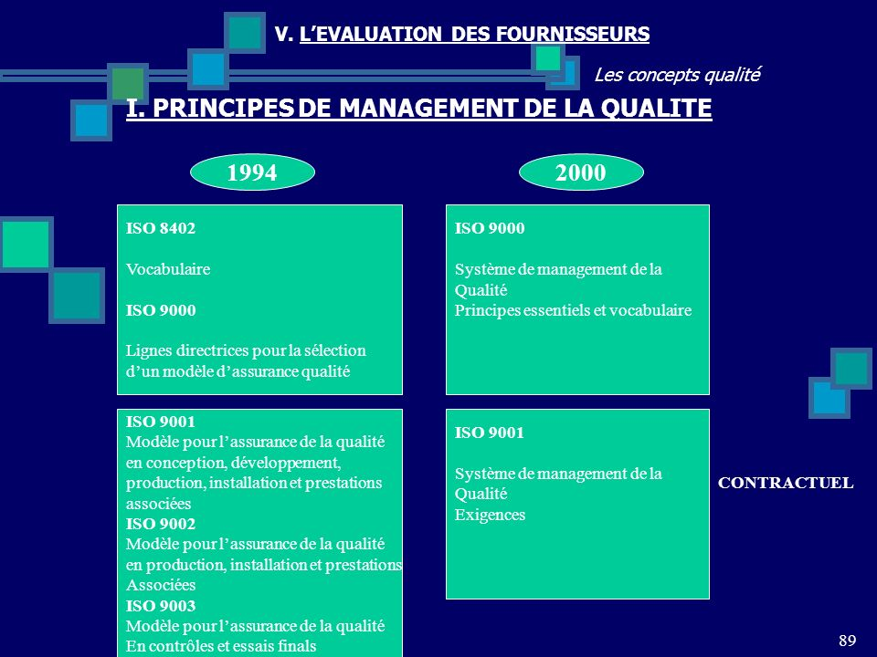 I. PRINCIPES DE MANAGEMENT DE LA QUALITE