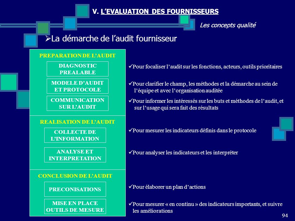 PREPARATION DE L'AUDIT REALISATION DE L'AUDIT