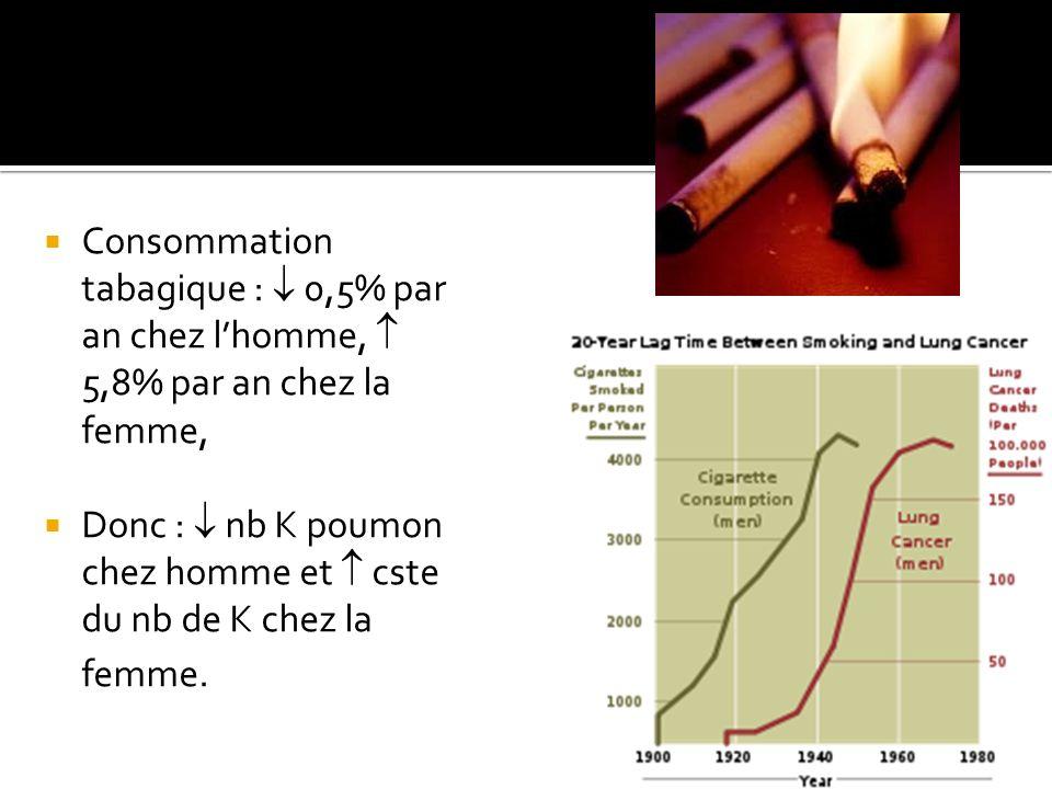 Consommation tabagique :  0,5% par an chez l'homme,  5,8% par an chez la femme,