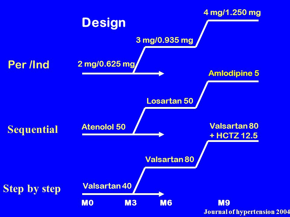 Design Per /Ind Sequential Step by step 4 mg/1.250 mg 3 mg/0.935 mg