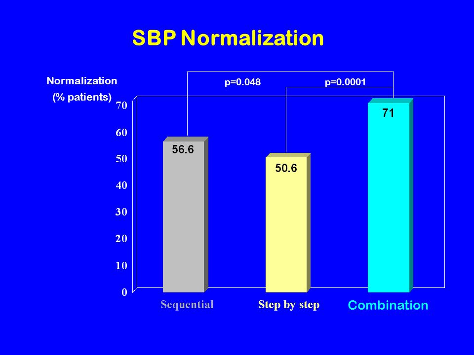 SBP Normalization Combination Sequential Step by step Normalization