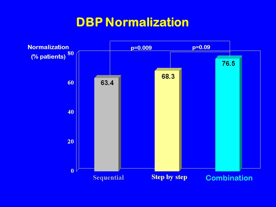 DBP Normalization Combination Sequential Step by step Normalization