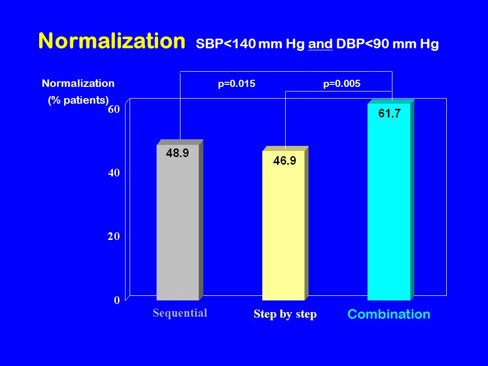 Normalization SBP<140 mm Hg and DBP<90 mm Hg