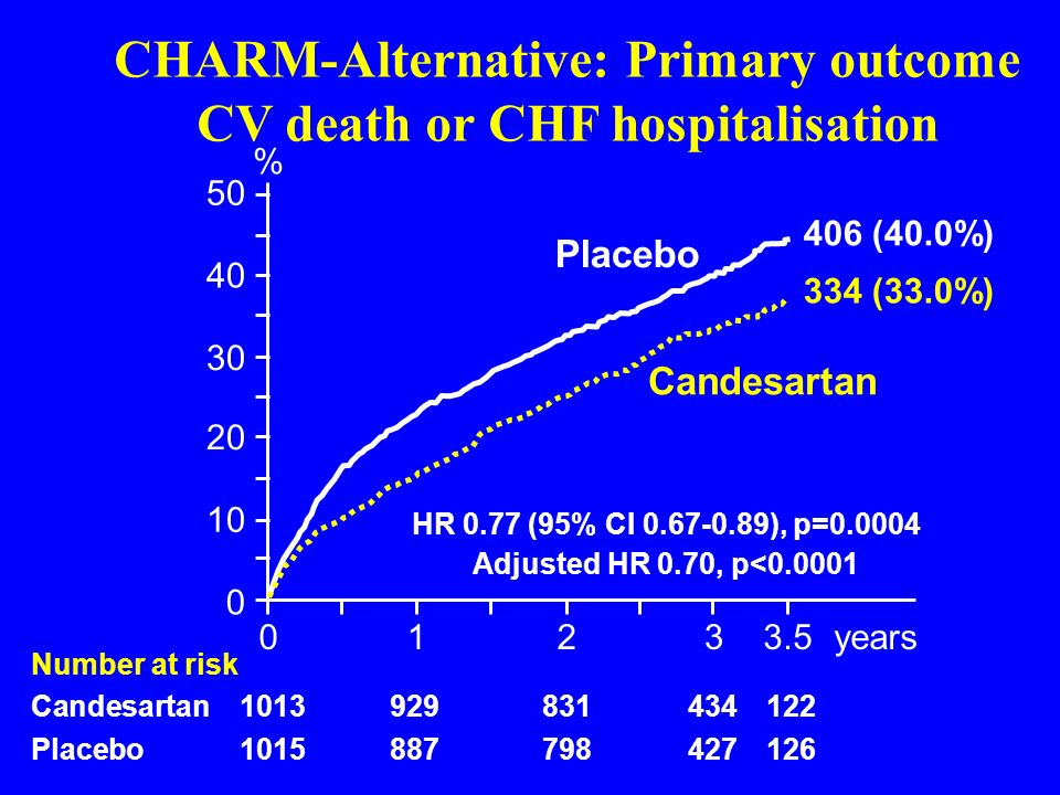 CHARM-Alternative: Primary outcome CV death or CHF hospitalisation