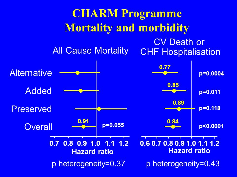 CHARM Programme Mortality and morbidity