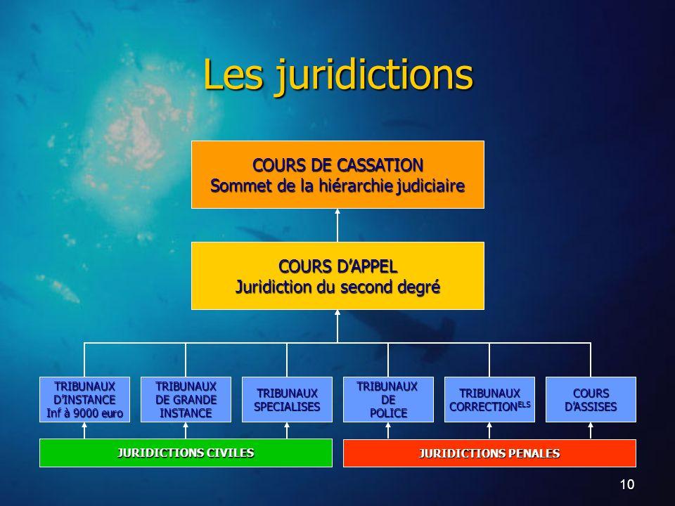Les juridictions COURS DE CASSATION Sommet de la hiérarchie judiciaire