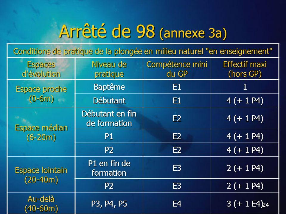 Arrêté de 98 (annexe 3a) Conditions de pratique de la plongée en milieu naturel en enseignement Espaces d évolution.