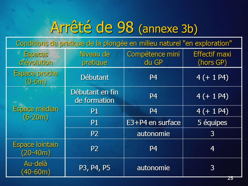 Arrêté de 98 (annexe 3b)Conditions de pratique de la plongée en milieu naturel en exploration Espaces d évolution.