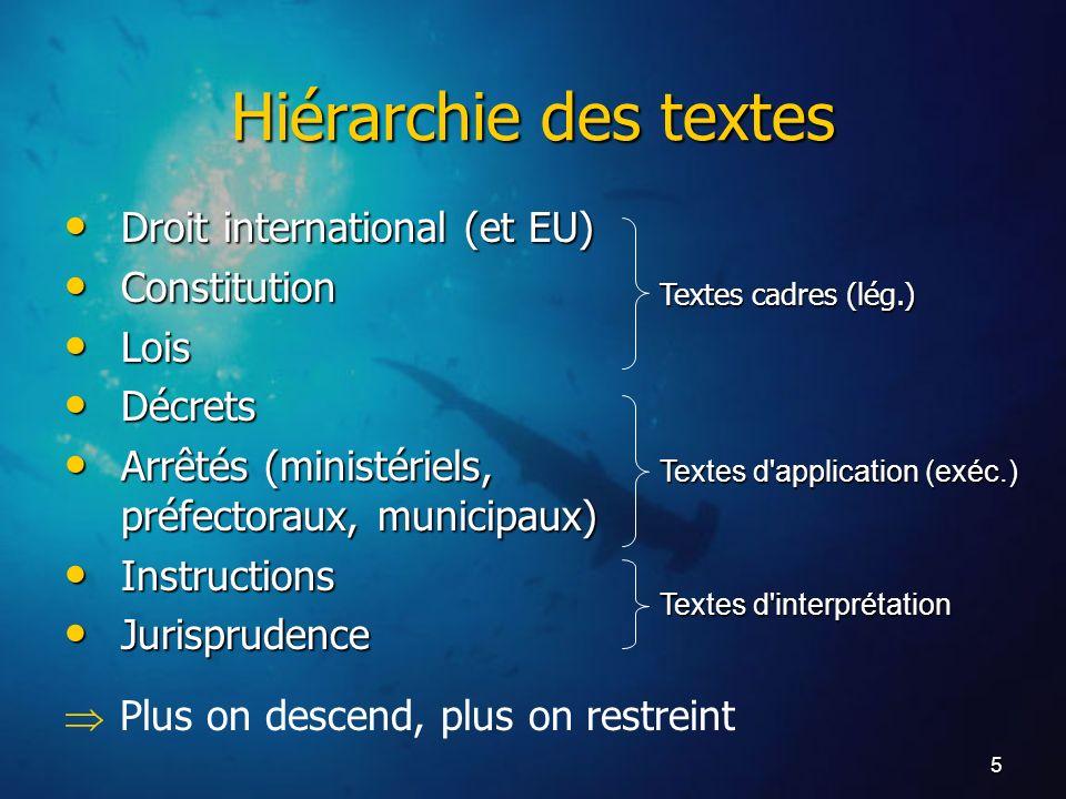 Hiérarchie des textes Droit international (et EU) Constitution Lois