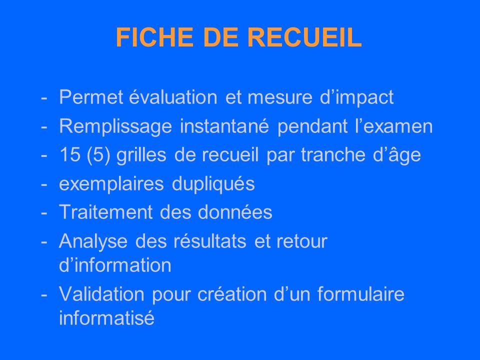 FICHE DE RECUEIL Permet évaluation et mesure d'impact