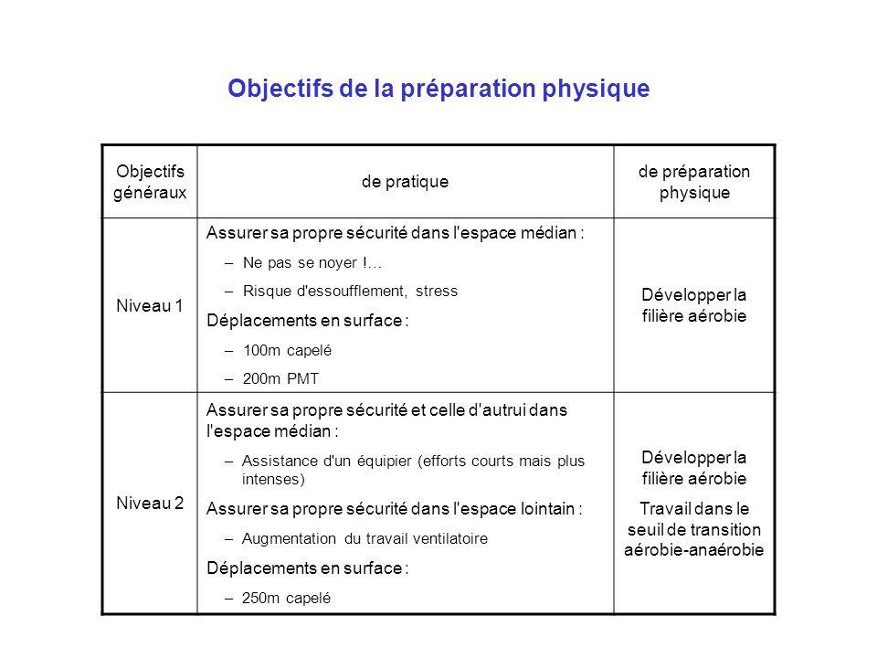 Objectifs de la préparation physique