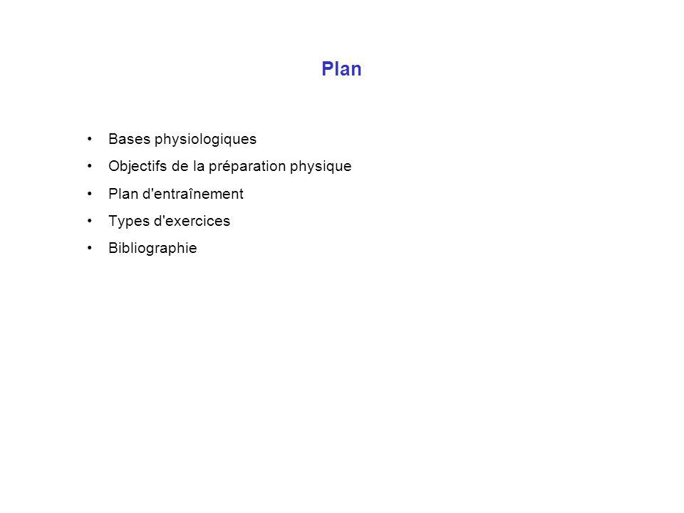 Plan Bases physiologiques Objectifs de la préparation physique