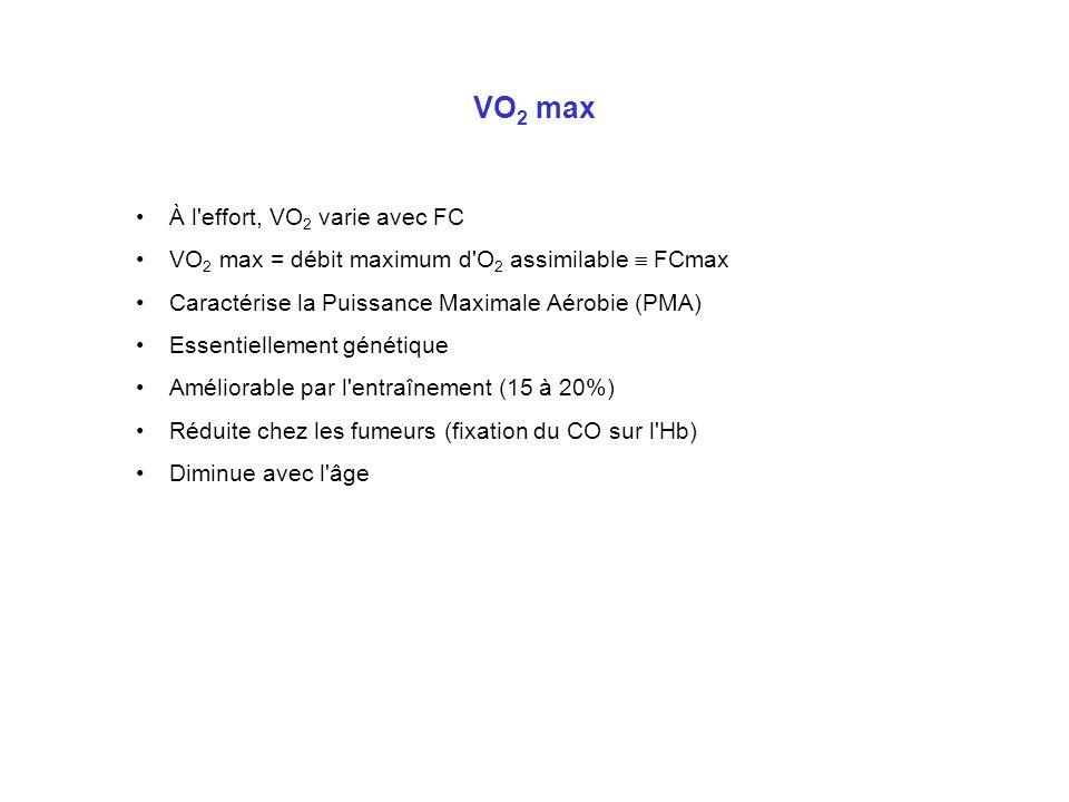 VO2 max À l effort, VO2 varie avec FC
