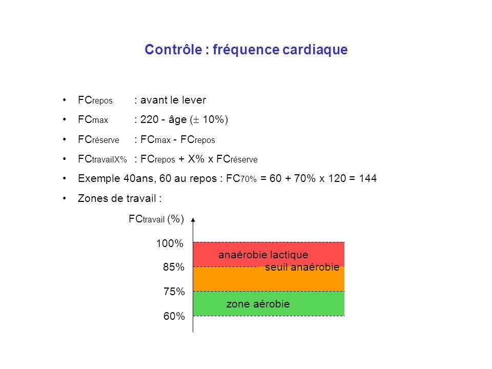 Contrôle : fréquence cardiaque