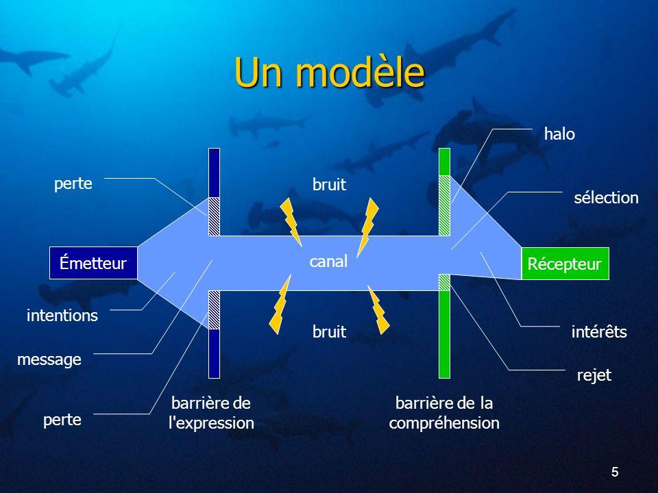 Un modèle halo perte bruit sélection Émetteur canal Récepteur