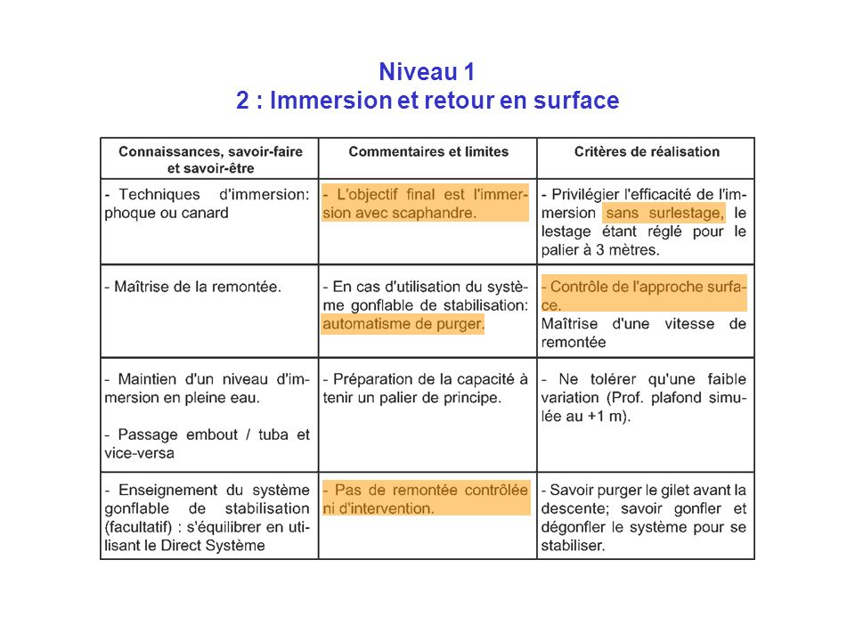 Niveau 1 2 : Immersion et retour en surface