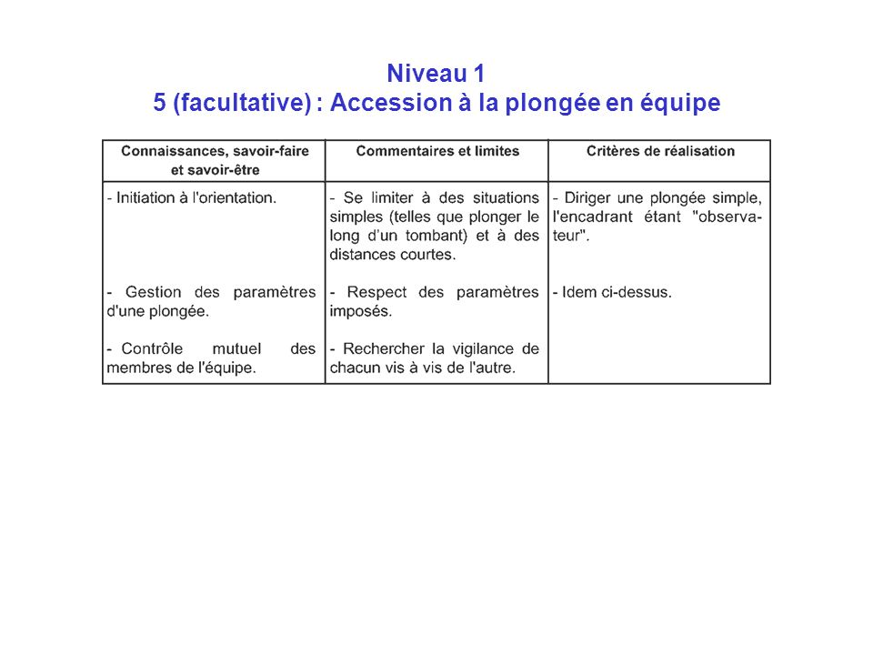 Niveau 1 5 (facultative) : Accession à la plongée en équipe
