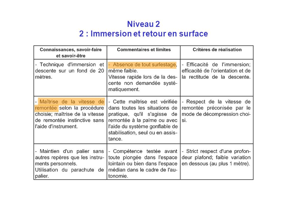 Niveau 2 2 : Immersion et retour en surface
