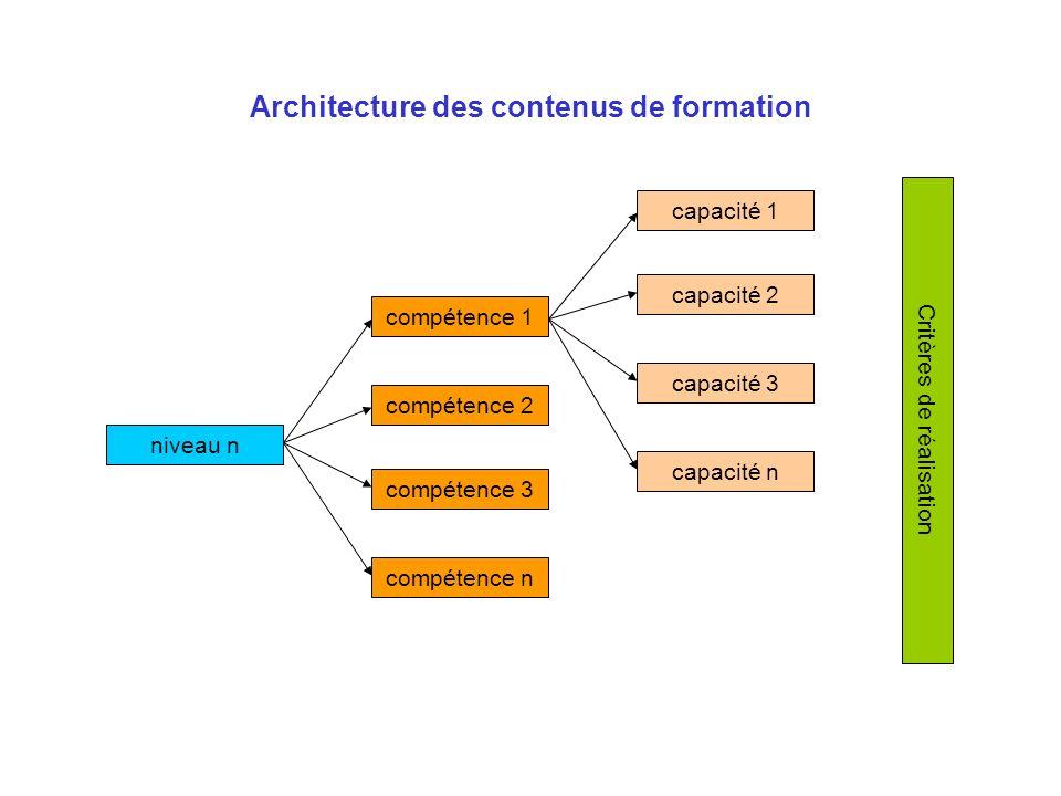 Architecture des contenus de formation